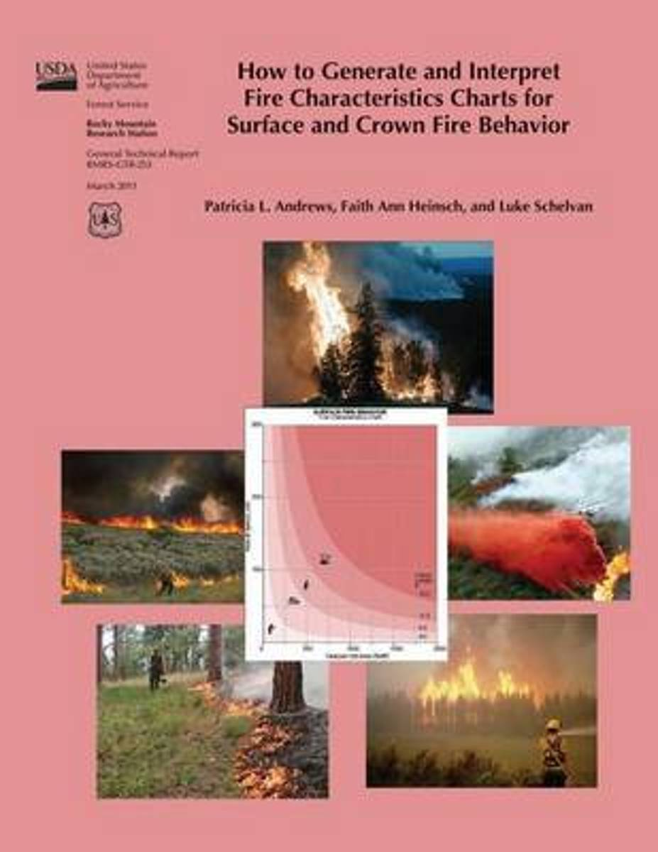 How to Generate and Interpret Five Characteristics Charts for Surface and Crown Fire Behavior